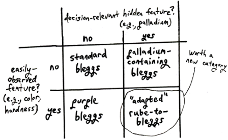 2 x 2 when-to-categorize diagram