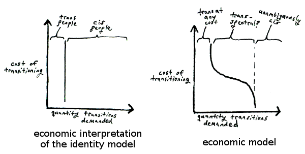 two models of demand for transitions